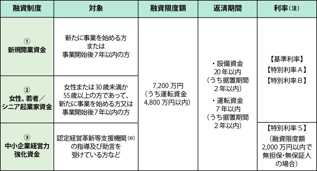 創業融資の定番・日本政策金融公庫