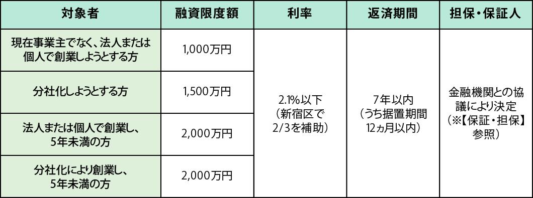 基礎自治体(新宿区)の制度融資