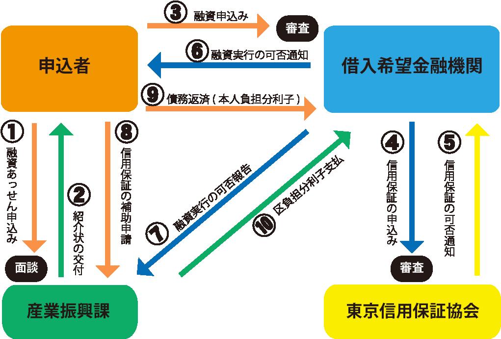 融資利用の流れ図